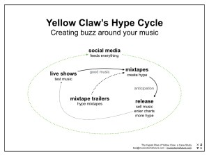 yellow claw hype cycle social media