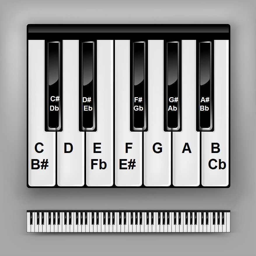 piano keys chart for