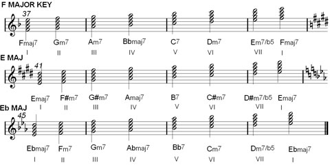 Chord Charts & Music Scale Harmonization : Major & Minor Keys | Jazz ...
