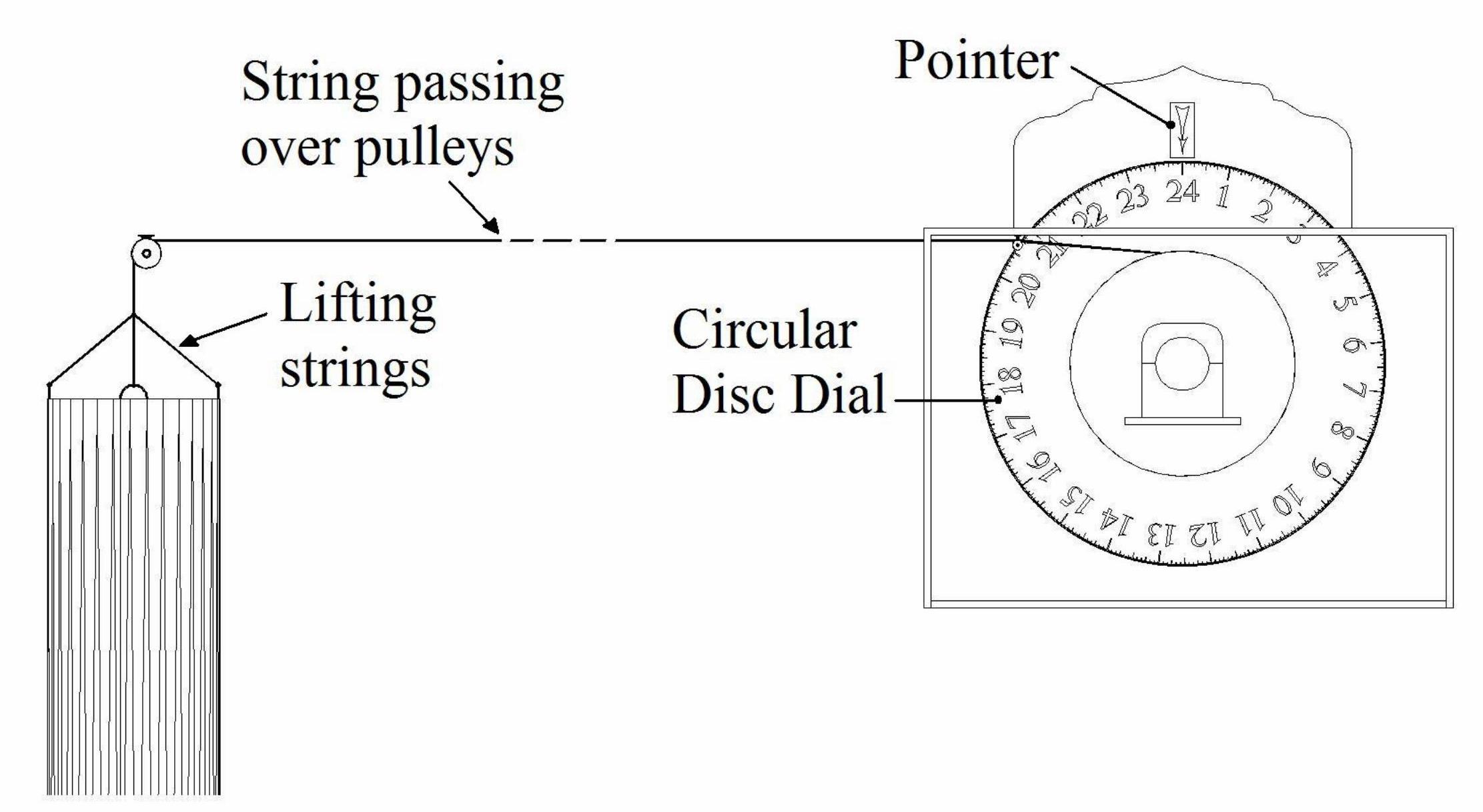 clock diagram [ 2223 x 1217 Pixel ]