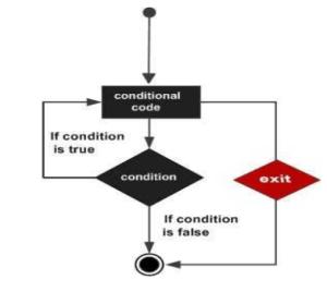 PL/SQL Döngüler - PL/SQL LOOPS - PL/SQL EXIT