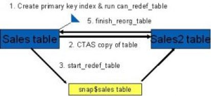Oracle Redefinition Example
