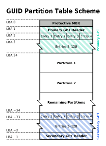 Linux Partition Table Schema 5