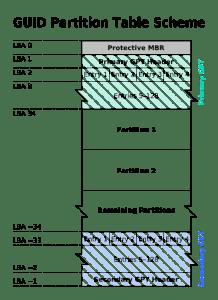 Linux Partition Table Schema 5