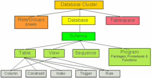 Postgresql-ROLE-USER-SCHEMA