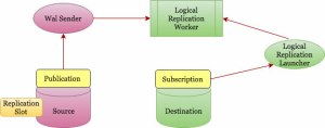 postgresql logical replication