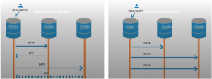 Postgresql Cluster Replication