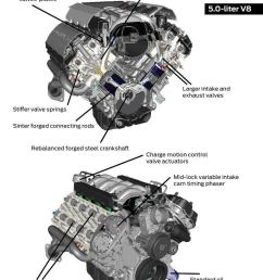 ford coyote 5 0 engine diagram wiring diagram list coyote engine diagram coyote engine diagram [ 768 x 1024 Pixel ]