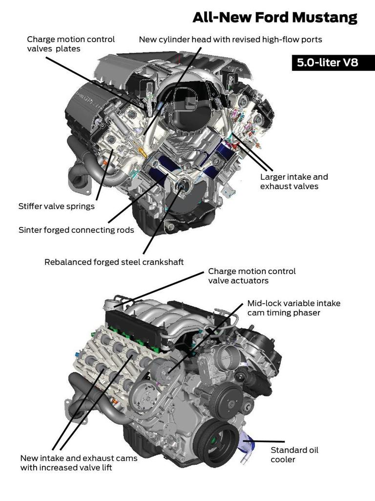 medium resolution of ford coyote 5 0 engine diagram wiring diagram list coyote engine diagram coyote engine diagram