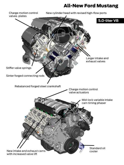 small resolution of ford coyote 5 0 engine diagram wiring diagram list coyote engine diagram coyote engine diagram