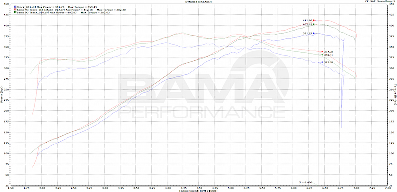 2015 Mustang GT Bama Performance Tune & Dyno Results