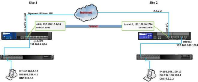 Dynamic site to site VPN in Juniper SRX and SSG