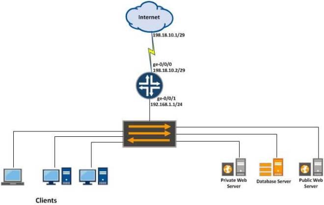 Configure Proxy ARP in Juniper SRX Gateway