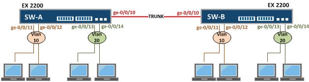 Configure VLANs in Juniper Switch