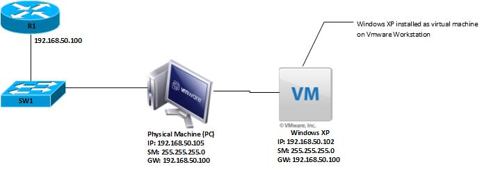 how to connect vmware workstation