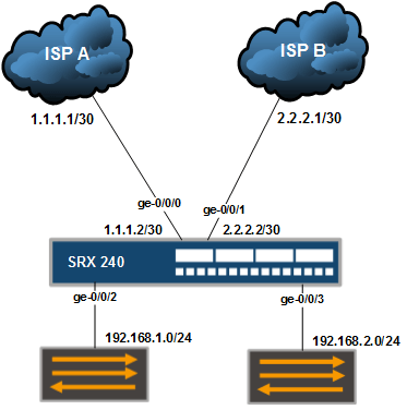 Dual-ISP-Failover-with-Filter-Based-Forwarding.png