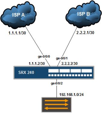 Load Balance Dual ISP Internet in Juniper SRX