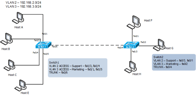 Configure VLAN in Cisco Catalyst Switch