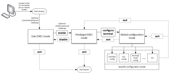 Understanding Cisco IOS Command Line Modes - Flowchart