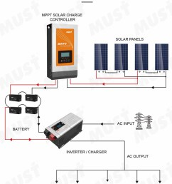 pc1800f solar inverter system it can work with inverter battery and solar panel as a complete solar system and back up power for normal home power  [ 882 x 1220 Pixel ]