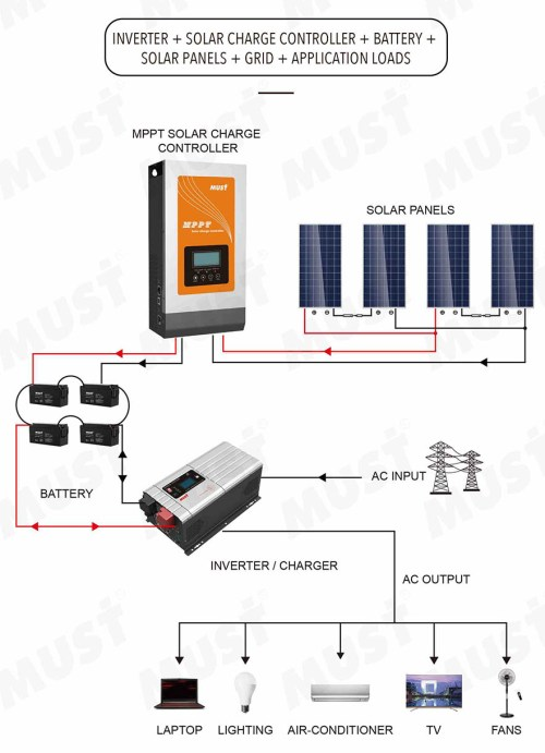 small resolution of pc1800f solar inverter system it can work with inverter battery and solar panel as a complete solar system and back up power for normal home power