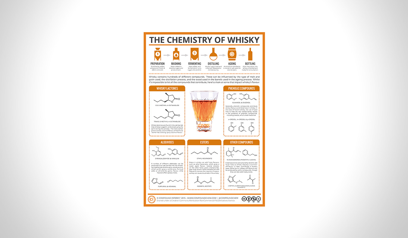 THERE'S A SCIENTIFIC REASON WHY WHISKEY TASTES SO GOOD