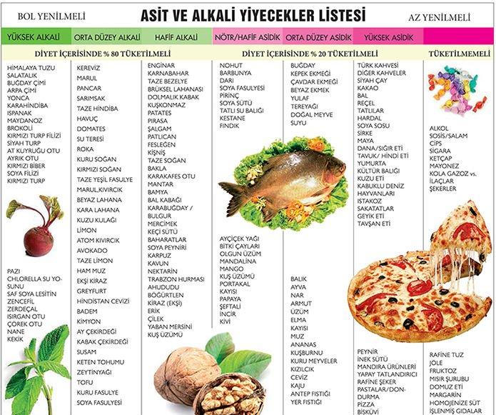 alkali beslenme alkali, asidik besin listesi