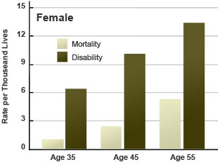 Risk of disability for females compared to premature death