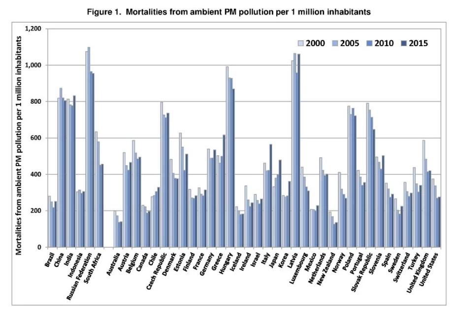 tassi di mortalità attribuiti all'inquinamento