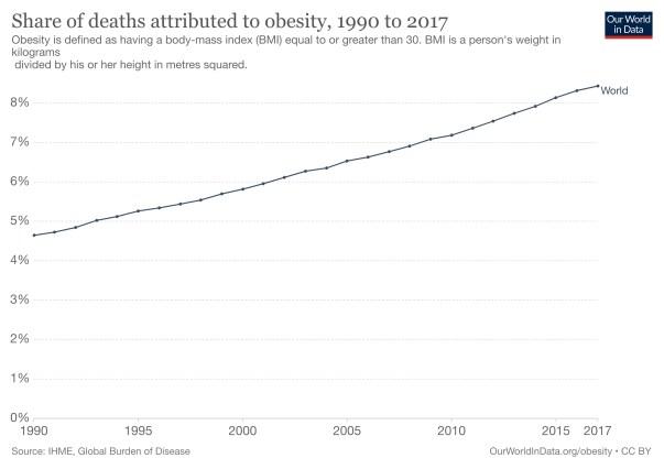 Morti attribuite all'obesità - Migliorare le abitudini di mobilità - Muv Game