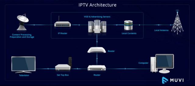 How IPTV Works