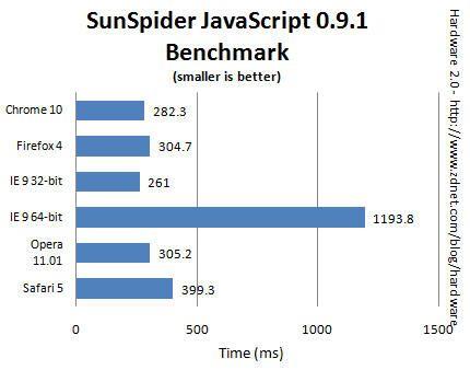 Benchmark IE9 vs Chrome 10 vs Firefox 4 vs Opera 11.01 vs Safari 501 Comparativa IE9 vs Chrome 10 vs Firefox 4 vs Opera 11.01 vs Safari 5