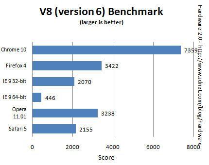 Benchmark IE9 vs Chrome 10 vs Firefox 4 vs Opera 11.01 vs Safari 502 Comparativa IE9 vs Chrome 10 vs Firefox 4 vs Opera 11.01 vs Safari 5