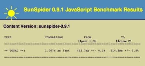sunspider 500x229 Opera 11.50 Swordfish