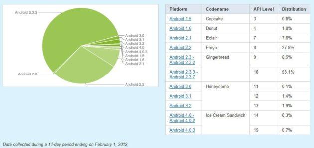Cuota ics2 630x298 Android 4.0 solo está en el 1% de todos los dispositivos Android