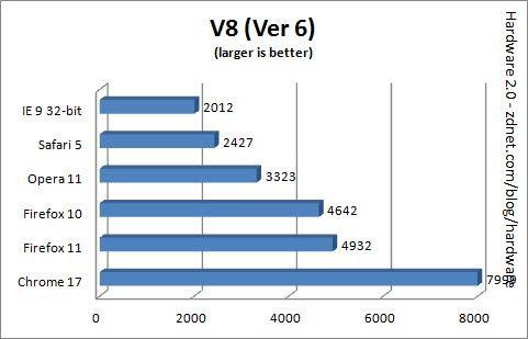 NavegadoresWebMarzo2012 3 Comparativa: IE9 vs Firefox 11 vs Chrome 17 vs Safari 5 vs Opera 11