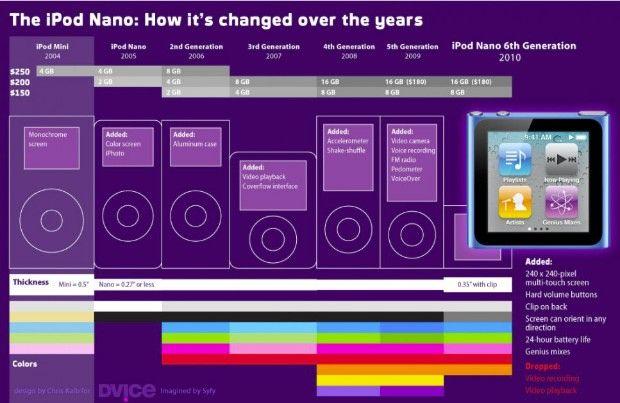 evolucion ipodnano Apple iPod nano 7G