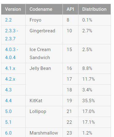 Fragmentación de Android