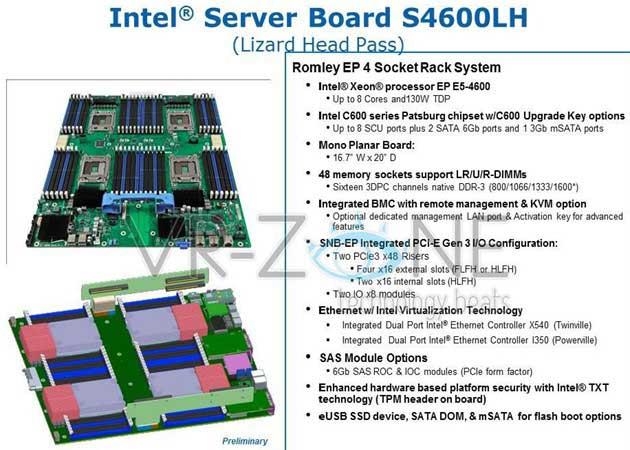 IntelS4600LH Intel presenta placa base con soporte para 1,5 Tbytes de memoria RAM