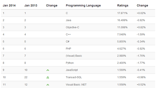 Analizamos diferentes ránkings sobre lenguajes de programación