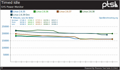 2 500x292 Linux 2.6.38: ¿problemas con la gestión de energía?
