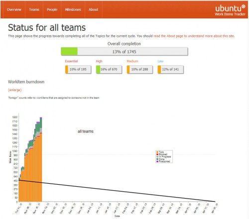 status ubuntu 500x440 Ubuntu 13.04 está al 13% de su desarrollo