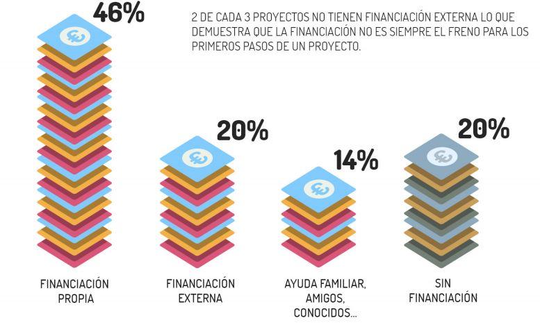 Mapa del emprendimiento en España