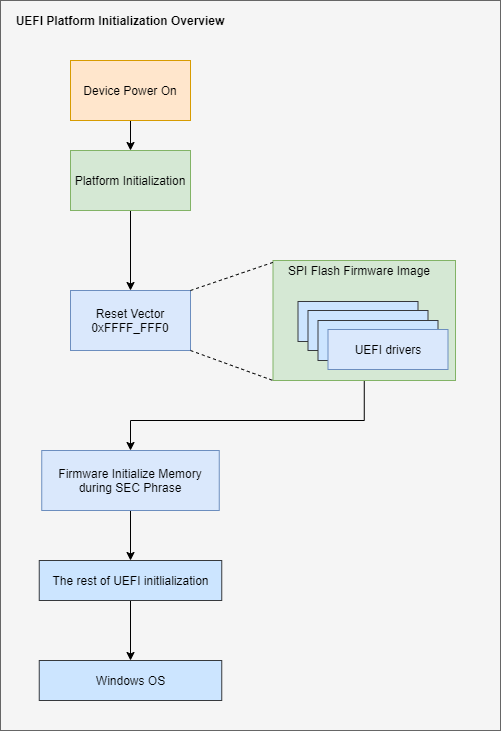 escáner UEFI
