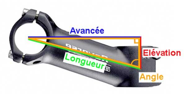 AnglePotence4