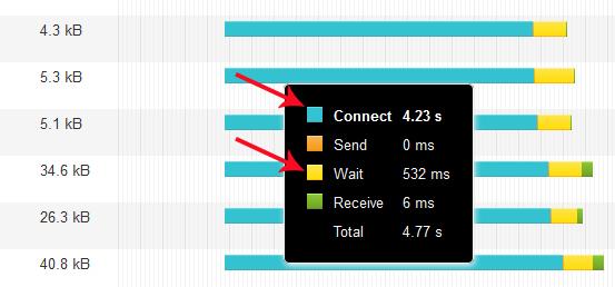 shared-hosting-response-time