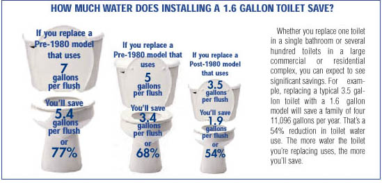 MWRA  Water Efficient Appliances and Fixtures