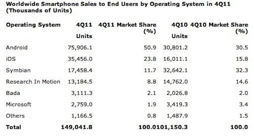 Gartner ชี้ชัด Android ครองตลาดเบ็ดเสร็จ