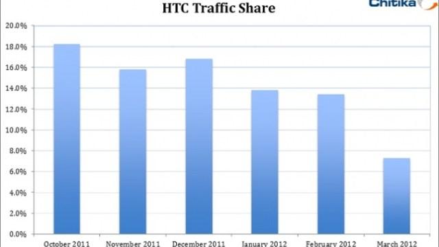 ผลวิจัยพบ HTC มีส่วนแบ่งการใช้งานลดต่อเนื่อง 60% ในเวลาแค่ 5 เดือน