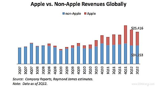 Apple รวย! เก็บกำไรจากตลาด Smartphone ในไตรมาสที่ผ่านมาถึง 77% จากผู้ผลิตทั้งหมด